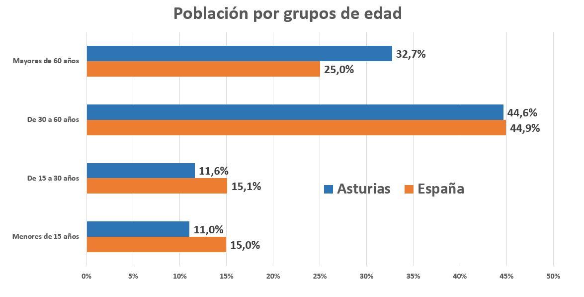 epa-asturias-9-poblacion.JPG