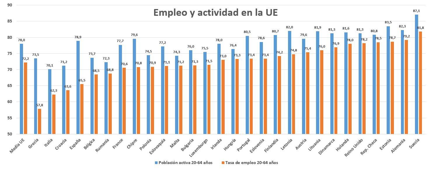 infrautilizacion-2-eurostat-actividad.JP