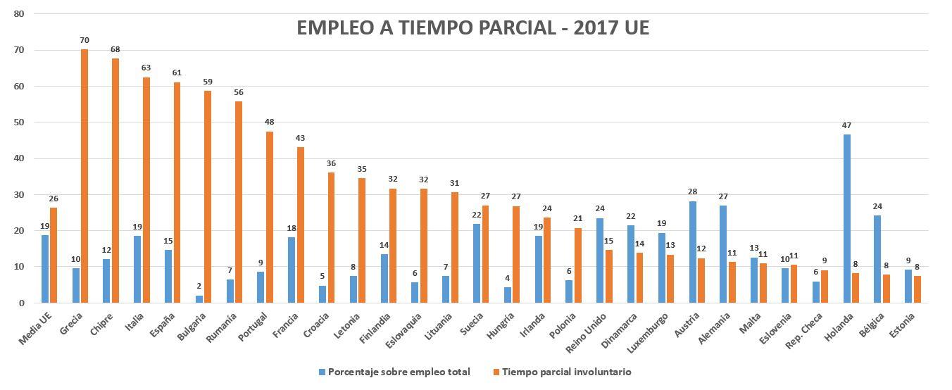infrautilizacion-4-eurostat-tiempo-parci
