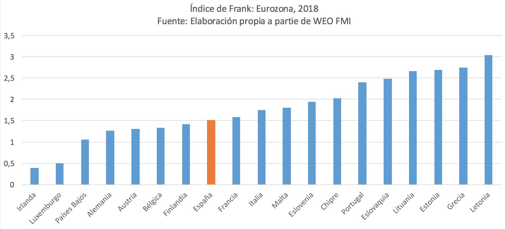 1-indice-frank-espana-eurozona.png