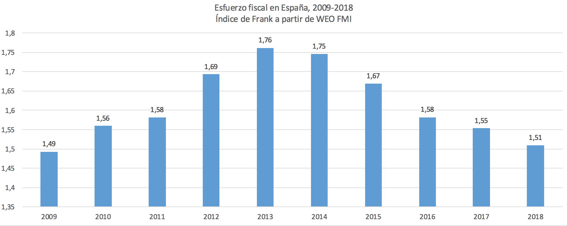 2-indice-frank-espana.png