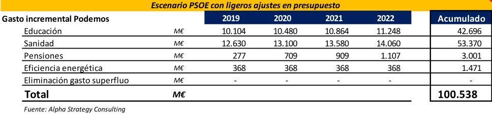 Los españoles pagarán hasta 1.000 euros más al año en impuestos si el PSOE cede ante Podemos Imppo002