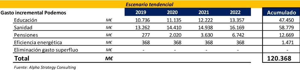 Los españoles pagarán hasta 1.000 euros más al año en impuestos si el PSOE cede ante Podemos Imppo003