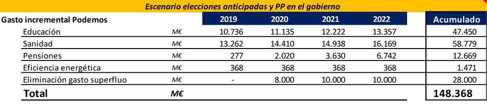 Los españoles pagarán hasta 1.000 euros más al año en impuestos si el PSOE cede ante Podemos Imppo004