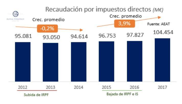 Los españoles pagarán hasta 1.000 euros más al año en impuestos si el PSOE cede ante Podemos Imppo005