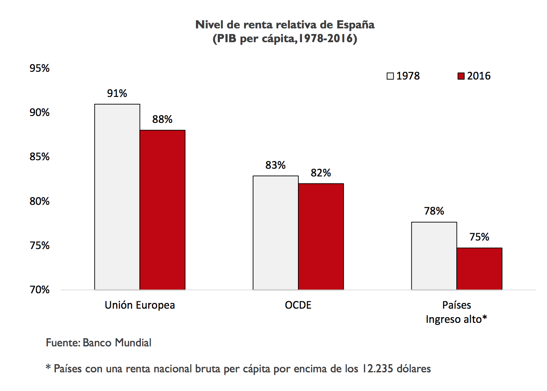 1-convergencia-pib-per-capita-espana-pai