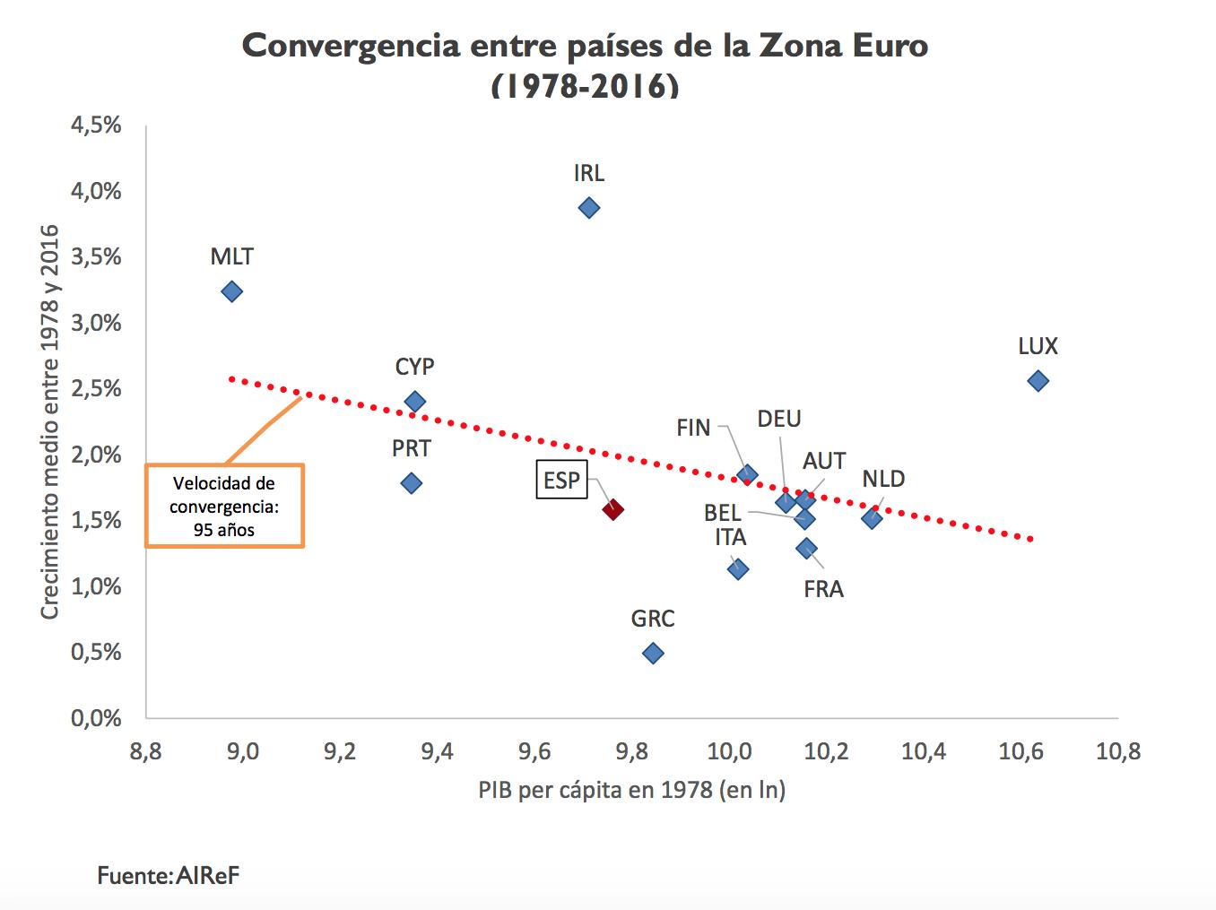 2-convergencia-pib-per-capita-espana-pai