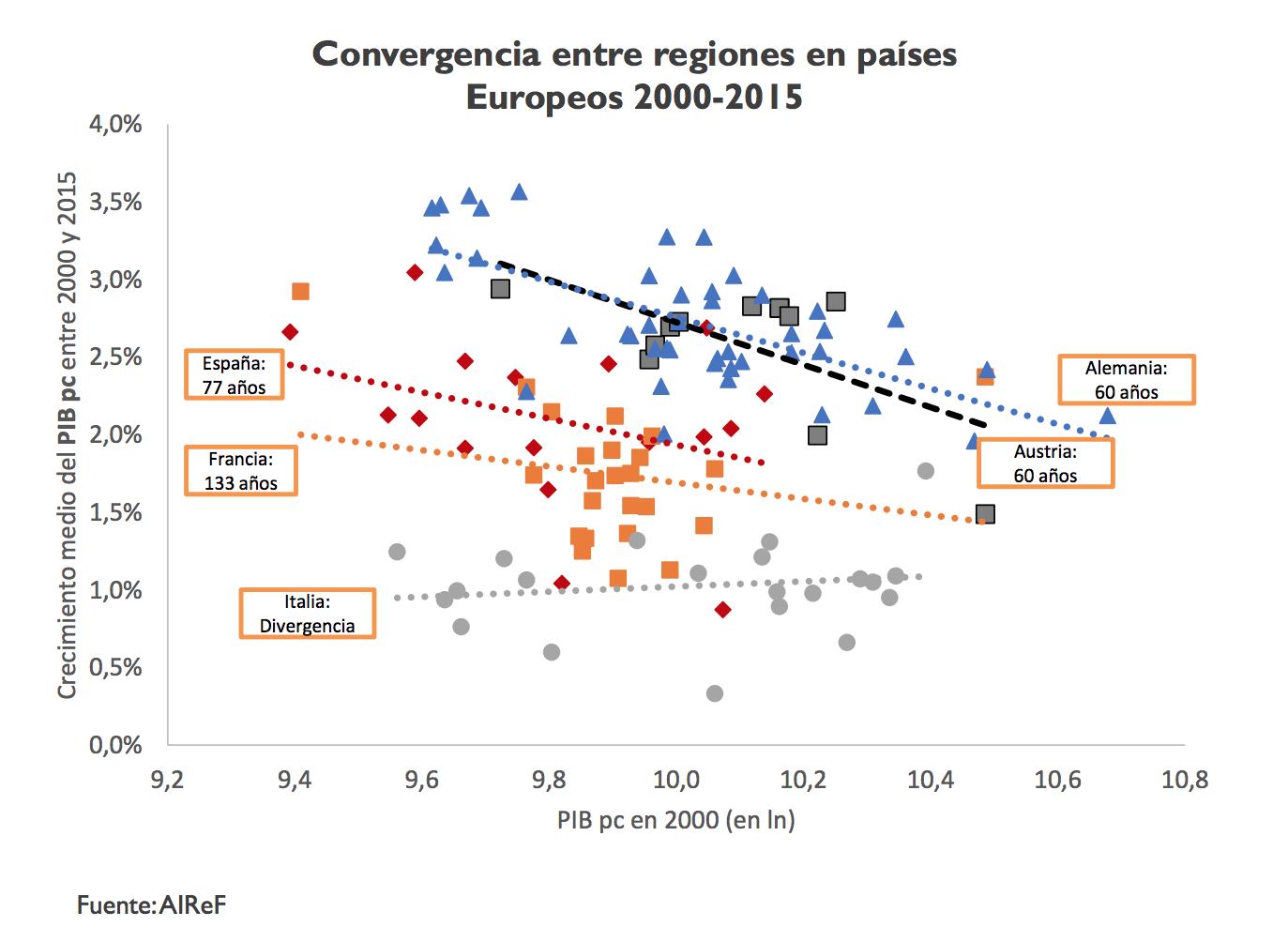 3-convergencia-renta-pib-per-capita-espa