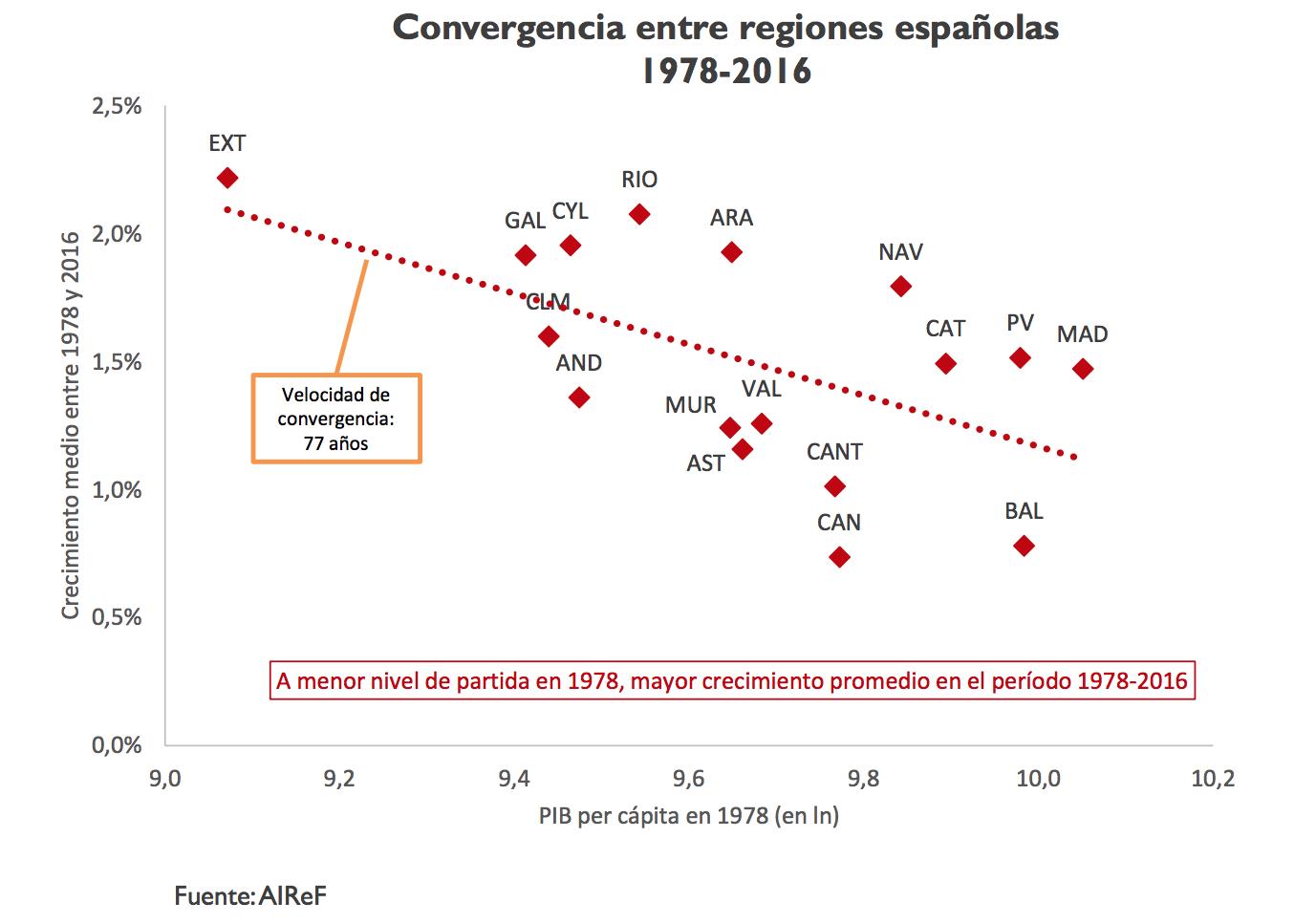 4-convergencia-renta-pib-per-capita-espa