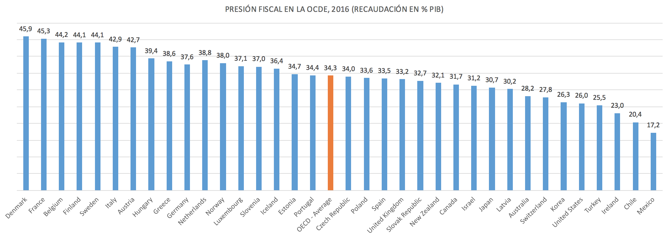 1-presion-fiscal-ocde.png