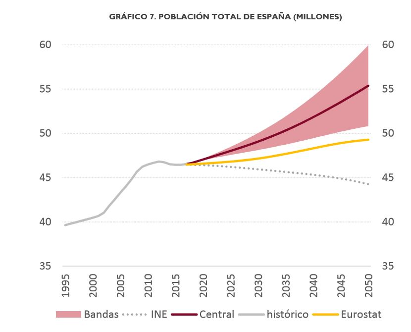 airef-previsiones-demografia-1.JPG