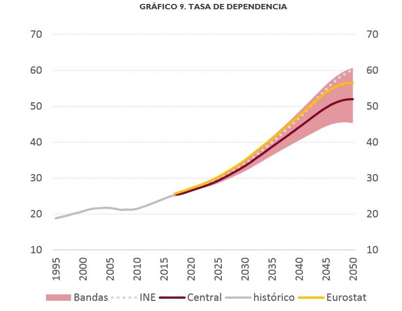 airef-previsiones-demografia-2.jpg