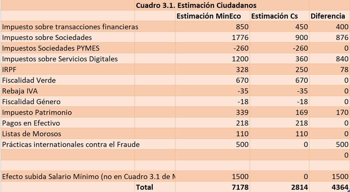 tabla-ciudadanos-ingresos-sanchez.jpg