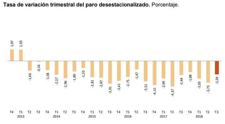 Catalunya lidera el descenso del paro el tercer trimestre del 2018 — EPA