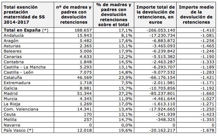 0d5b35dcb La razón por la que sólo al 17% le devolverán el IRPF de la baja de ...