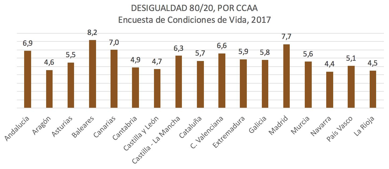 Desigualdad-80-20-espana-21.png