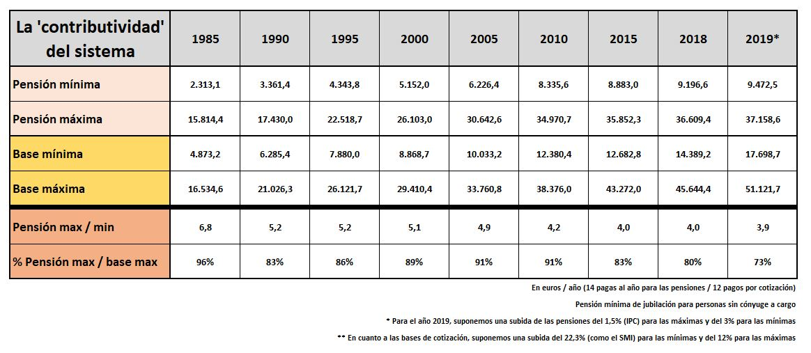 pensiones-contributividad-1-tabla.JPG