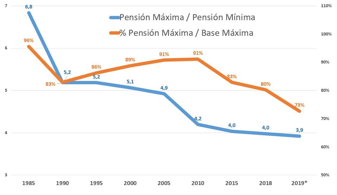 pensiones-contributividad-2-grafico.JPG