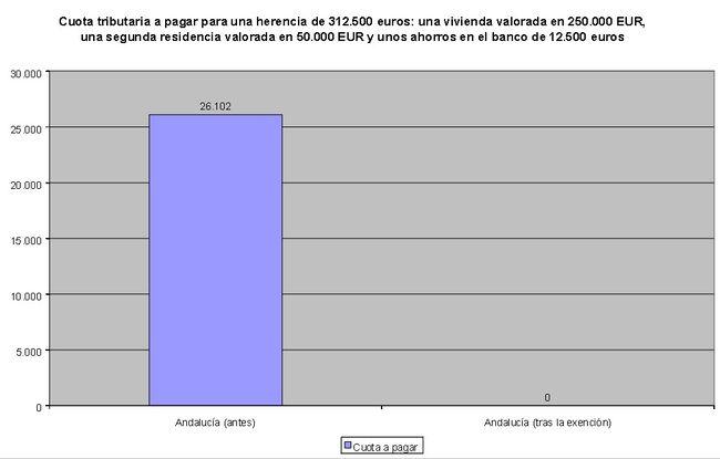 El Tribunal de Justicia de la UE declara ilegal el impuesto español de sucesiones y donaciones Sucro1
