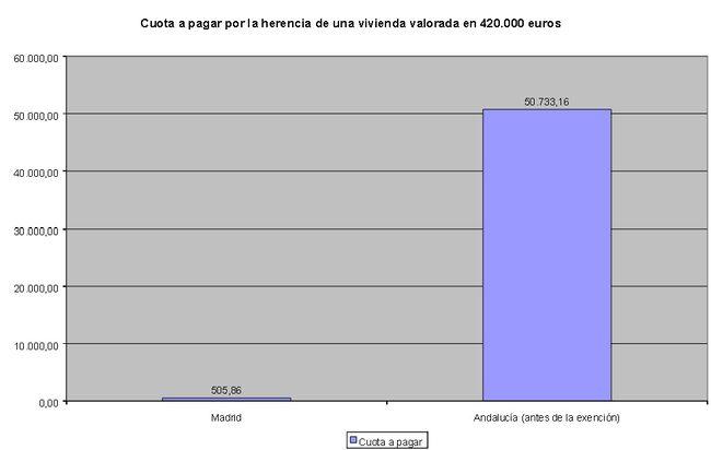 El Tribunal de Justicia de la UE declara ilegal el impuesto español de sucesiones y donaciones Sucro2