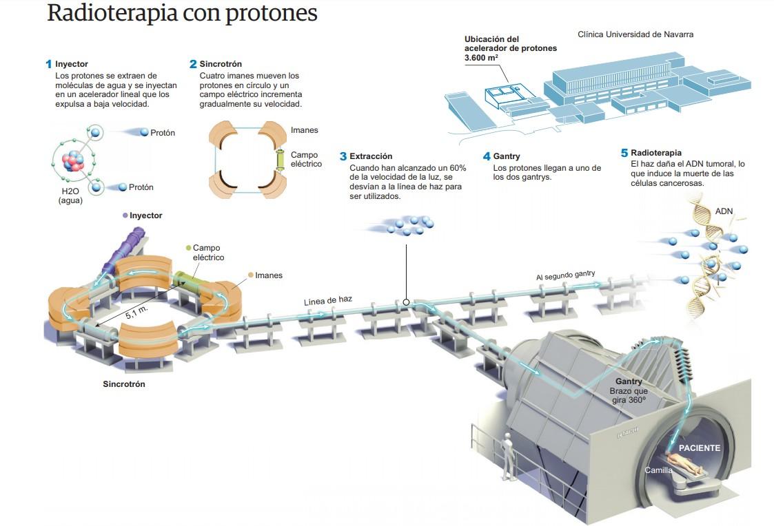 protones-pasoapaso.jpg