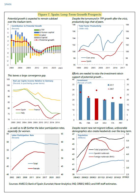 FMI-perspectivas-esp-2018-figura7.JPG