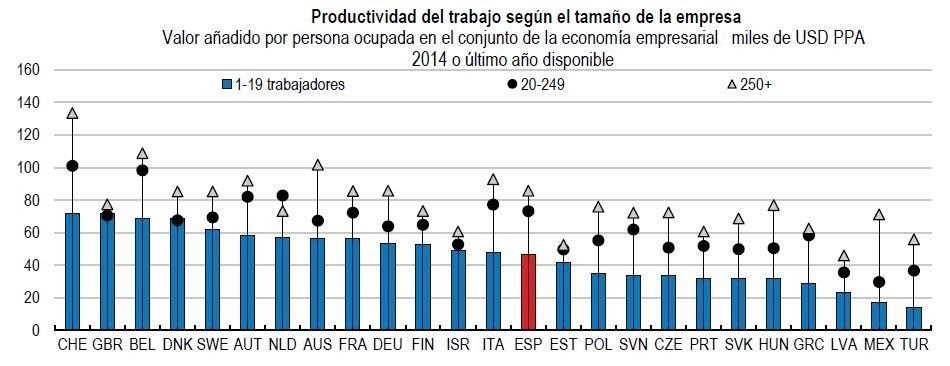 OCDE-tamano-pymes-1-productividad.JPG