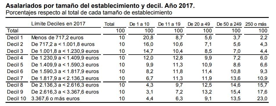 OCDE-tamano-pymes-4-INE-sueldos.JPG