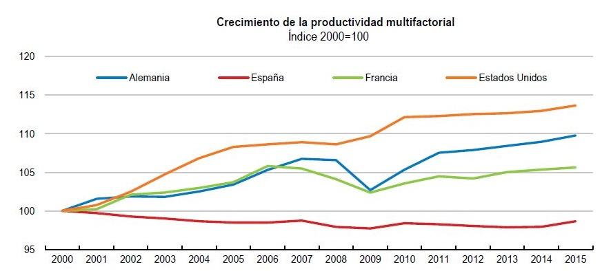 ocde-fmi-productividad-multifactorial.JP
