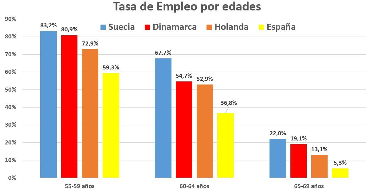 edad-jubilacion-grafico-tasa-empleo-2.JP