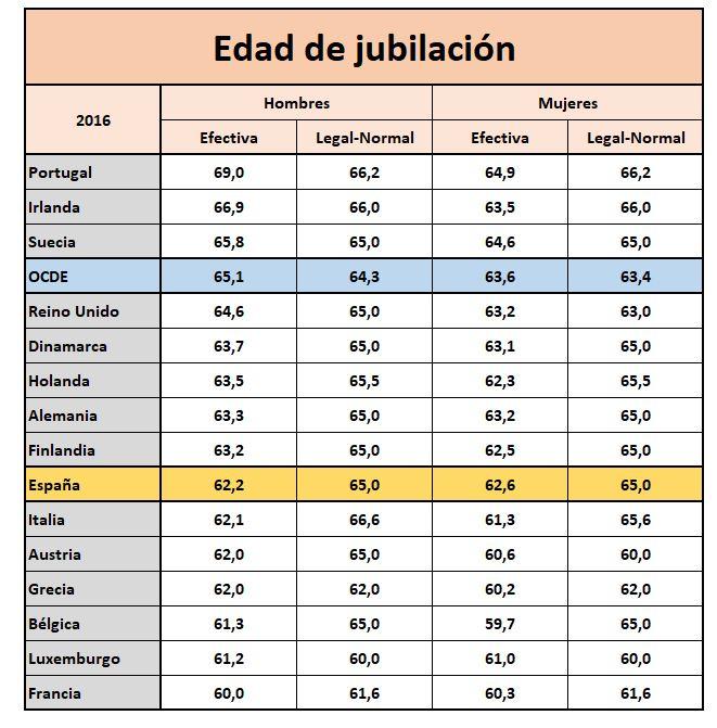 edad-jubilacion-tabla-edades-paises-1.JP