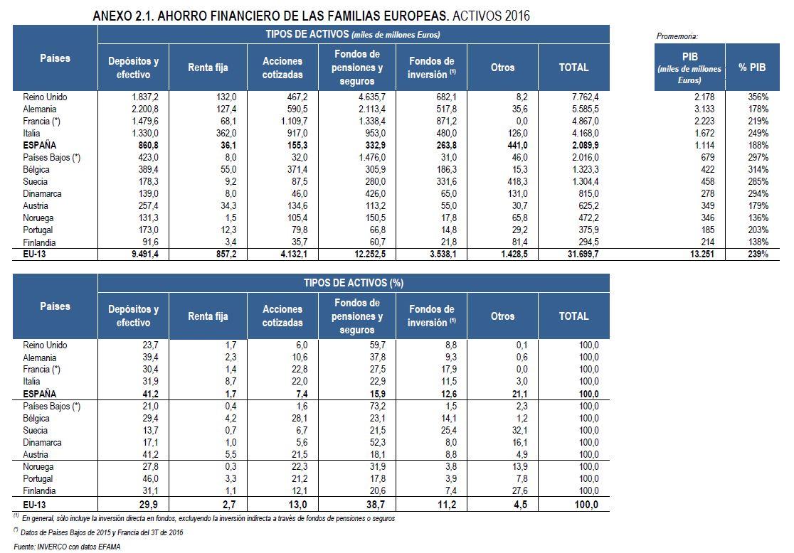 activos-financieros-2017-inverco.JPG