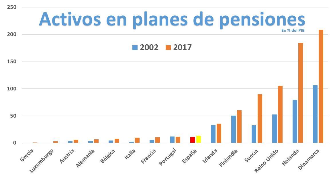 activos-planes-pensiones-OCDE.JPG