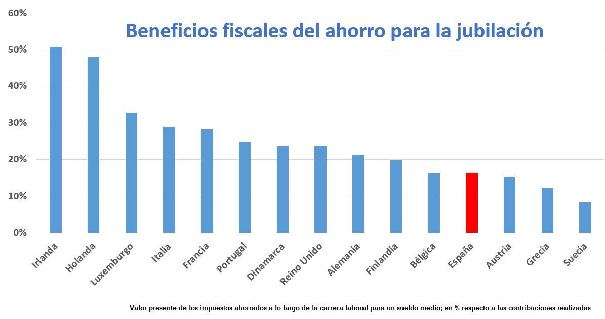 beneficios-fiscales-ocde-2018.JPG