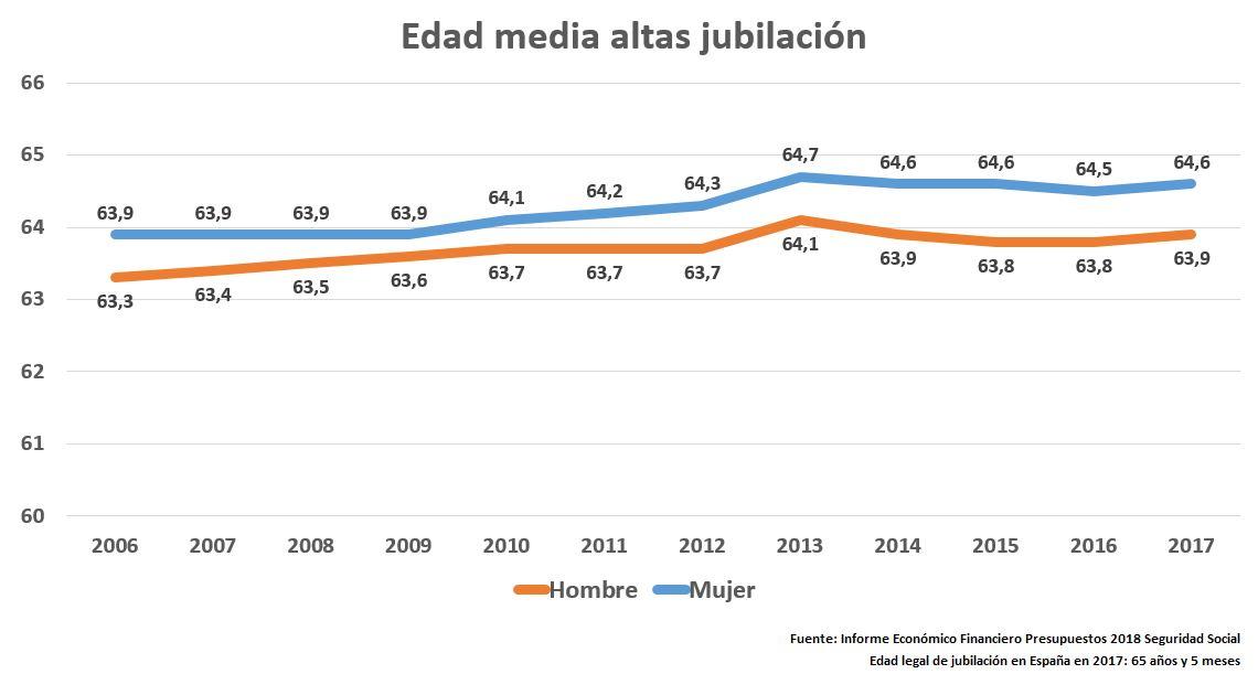 pensiones-anticipadas-reforma-2011-edad-