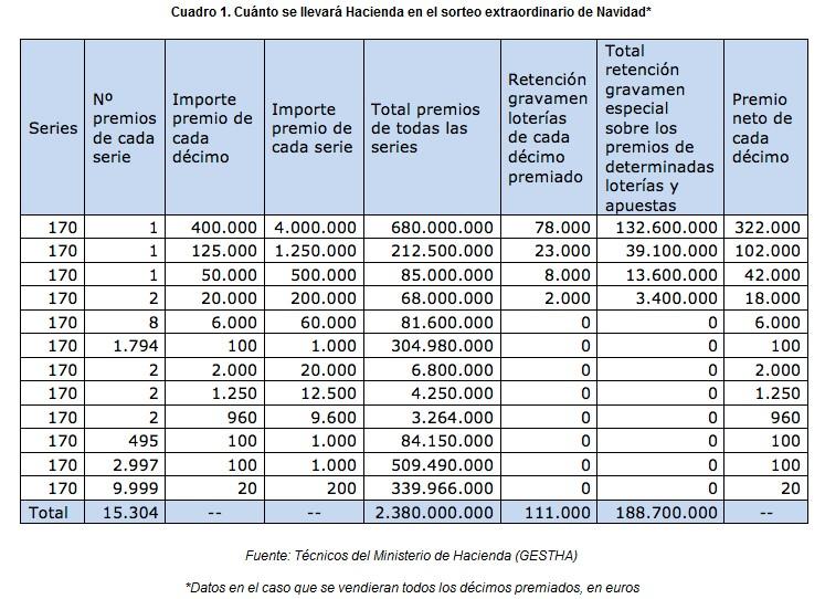 hacienda-loterias.jpg