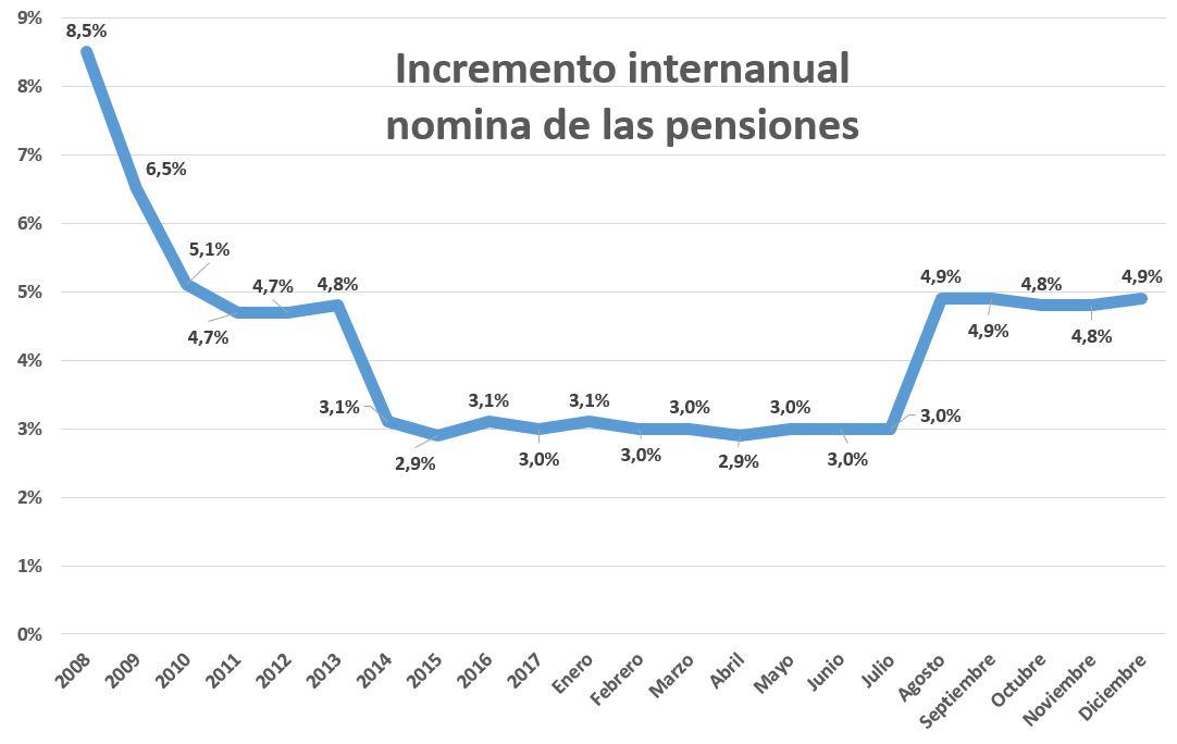 gasto-pensiones-2008-2018.jpg