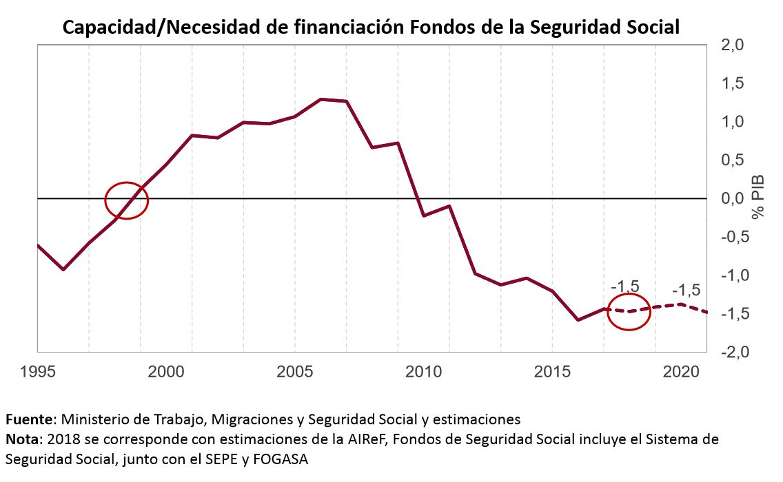airef-enero-2019-1-deficit-grafico.jpg