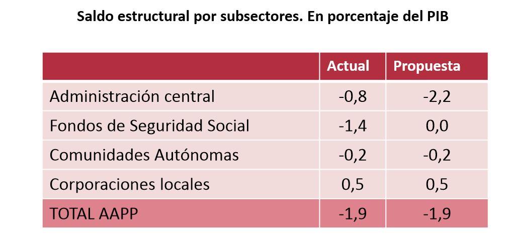 airef-enero-2019-2-deficit-cuadro-admini