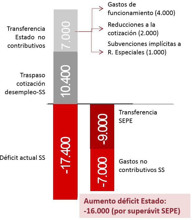 airef-enero-2019-3-deficit-cuadro-repart