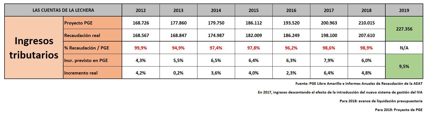 pge-2019-ingresos-1.jpg
