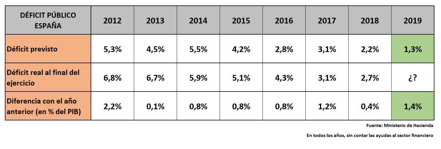 pge-2019-ingresos-deficit-3.jpg