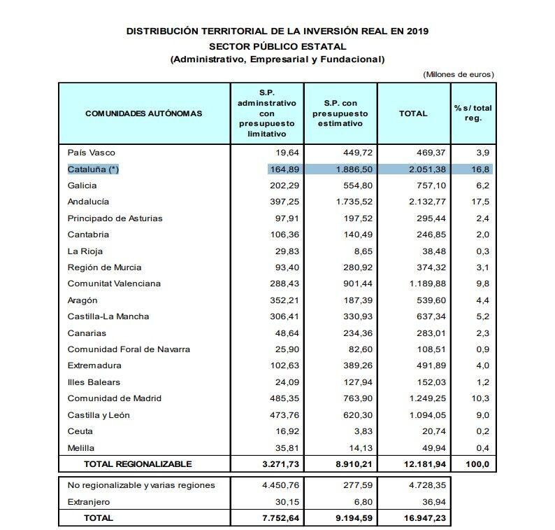 El Estado aportó a Cataluña 25.795 millones en menos de dos años Tablacataluna-pge-19