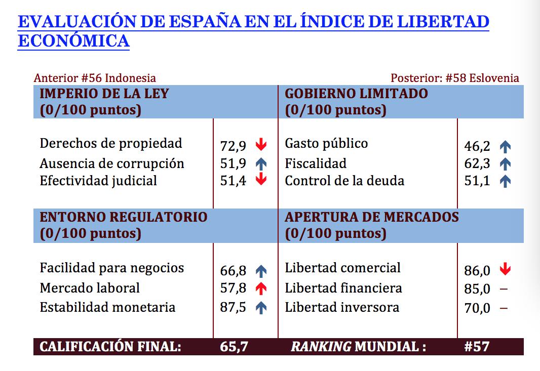 espana-indice-libertad-economica-2019-fo
