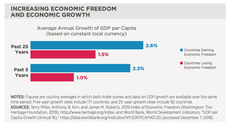 indice-libertad-economica-foro-regulacio