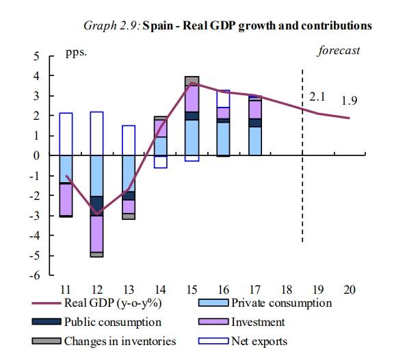 Bruselas rebaja su previsión de crecimiento para España en 2019 al 2,1%