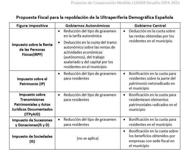fiscalidad-despoblacion-sspa-1.jpg