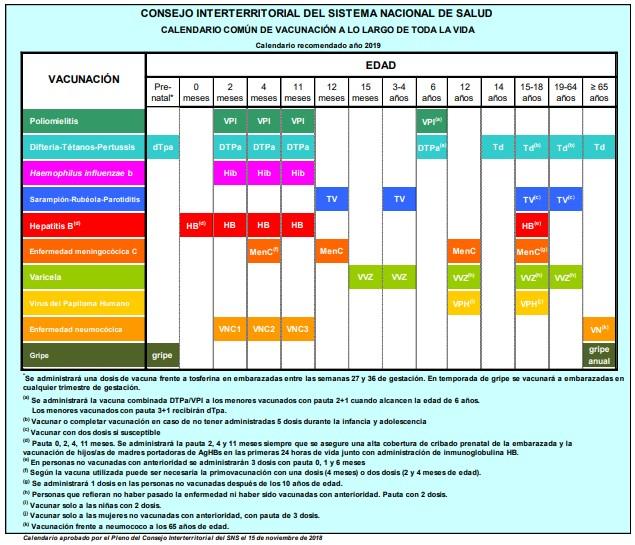 Calendario Vacunal Andalucia 2019.Carrera Autonomica Por Las Vacunas De La Meningitis El Lio De Los