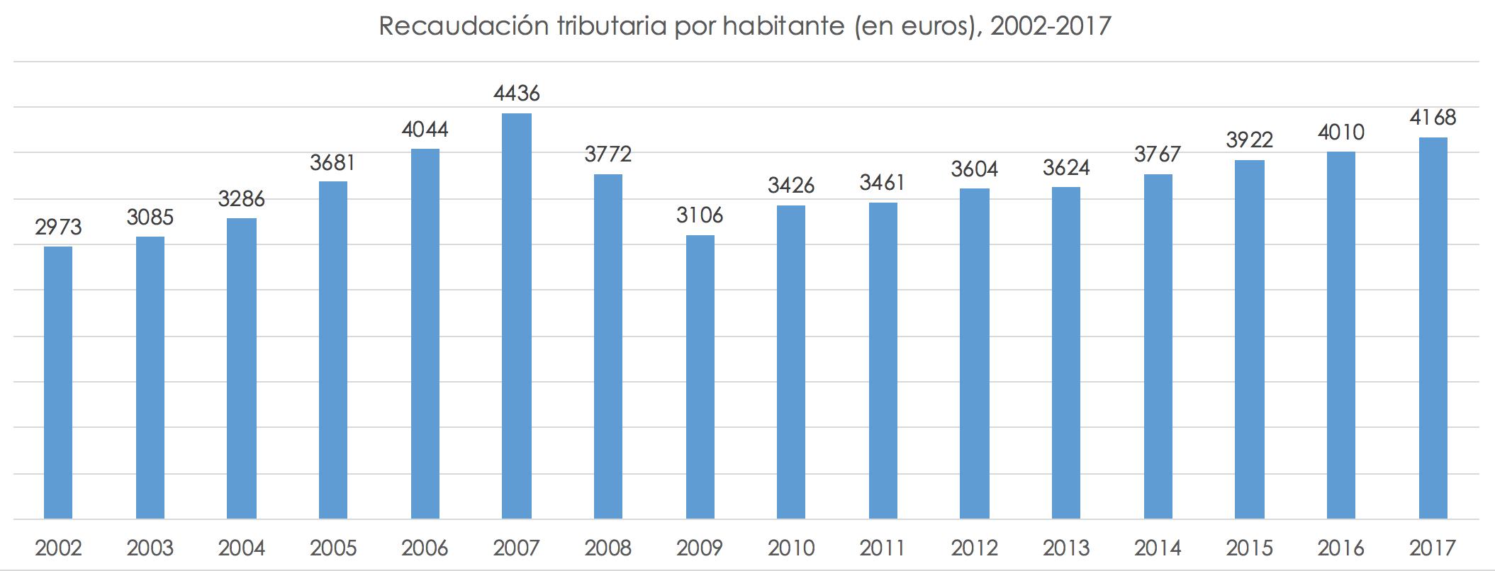 recaudacion-por-habitante-espana.png