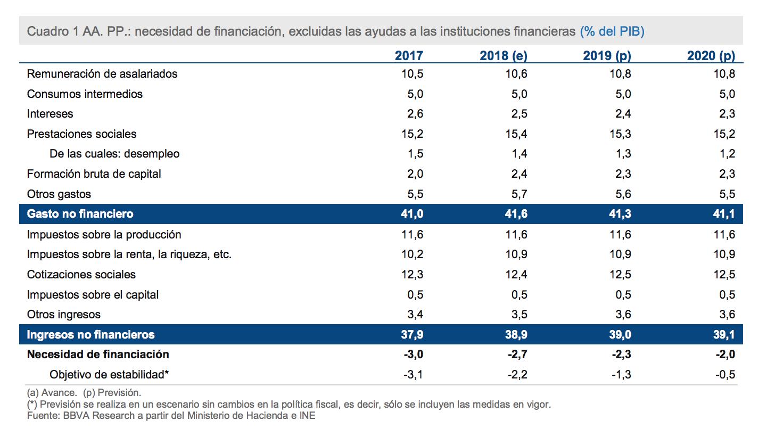 deficit-pedro-sanchez-herencia-2.png